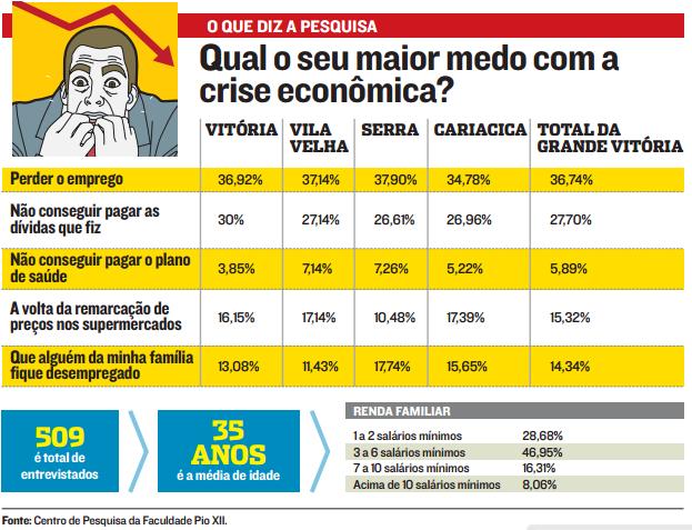 Mais uma pesquisa da PIO XII é destaque no jornal A Tribuna de domingo